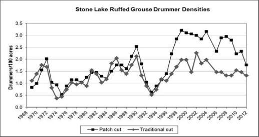stone lake graph